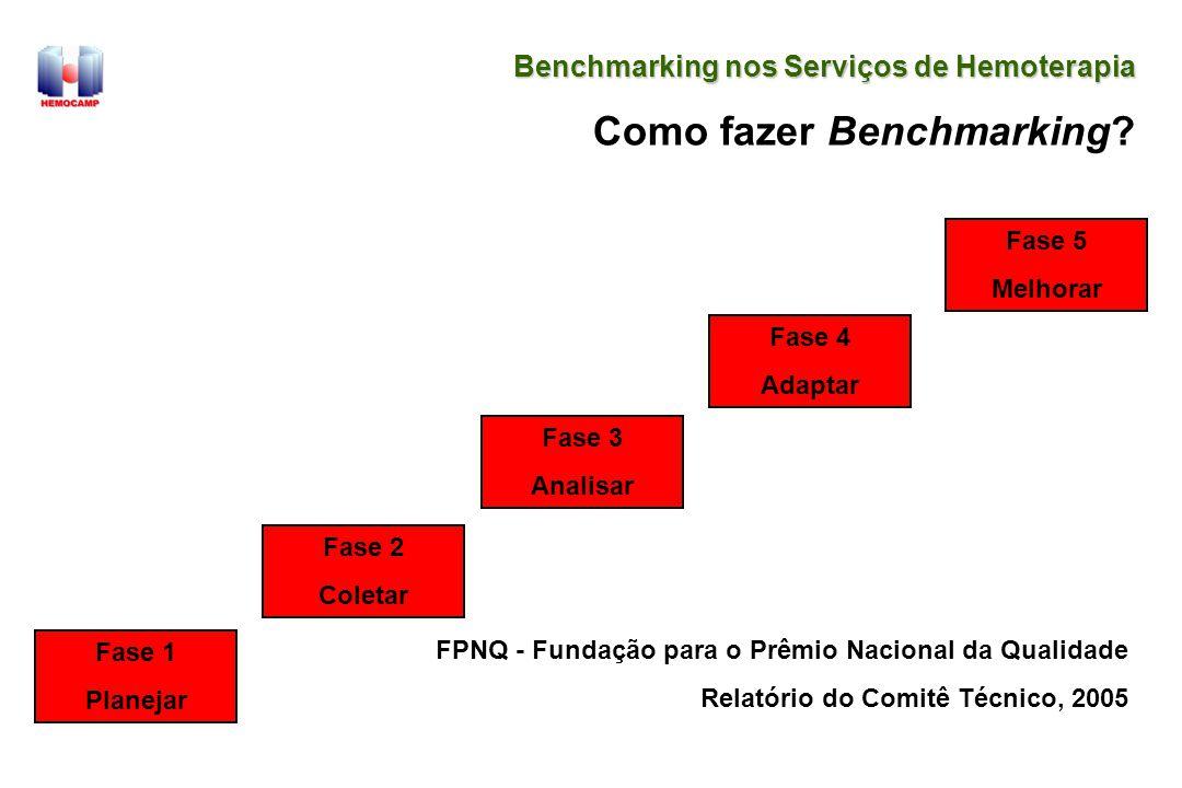 Benchmarking nos Serviços de Hemoterapia