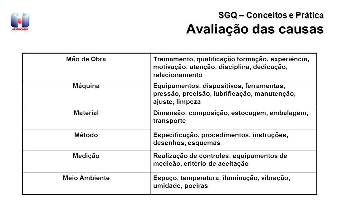 Avaliação das causas SGQ – Conceitos e Prática Mão de Obra