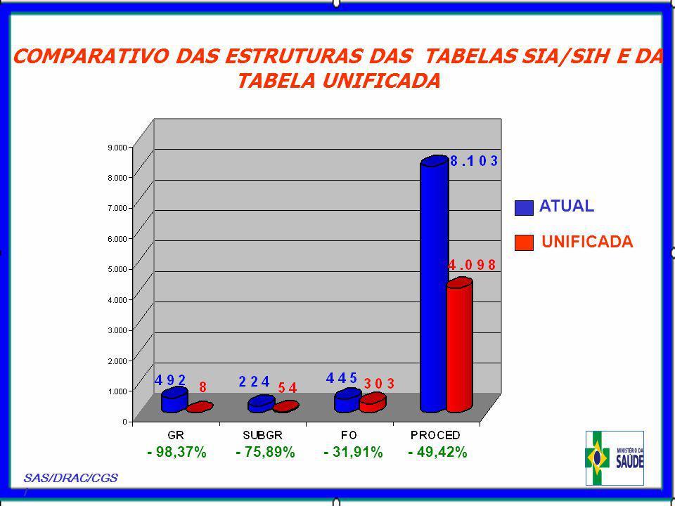 COMPARATIVO DAS ESTRUTURAS DAS TABELAS SIA/SIH E DA