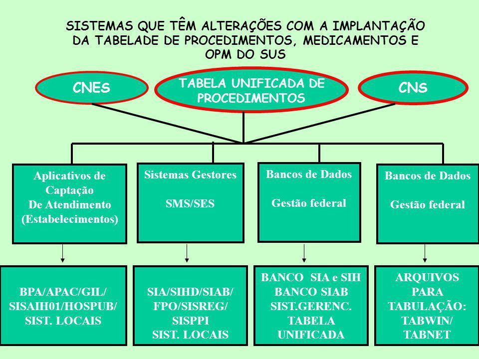 TABELA UNIFICADA DE CNES CNS