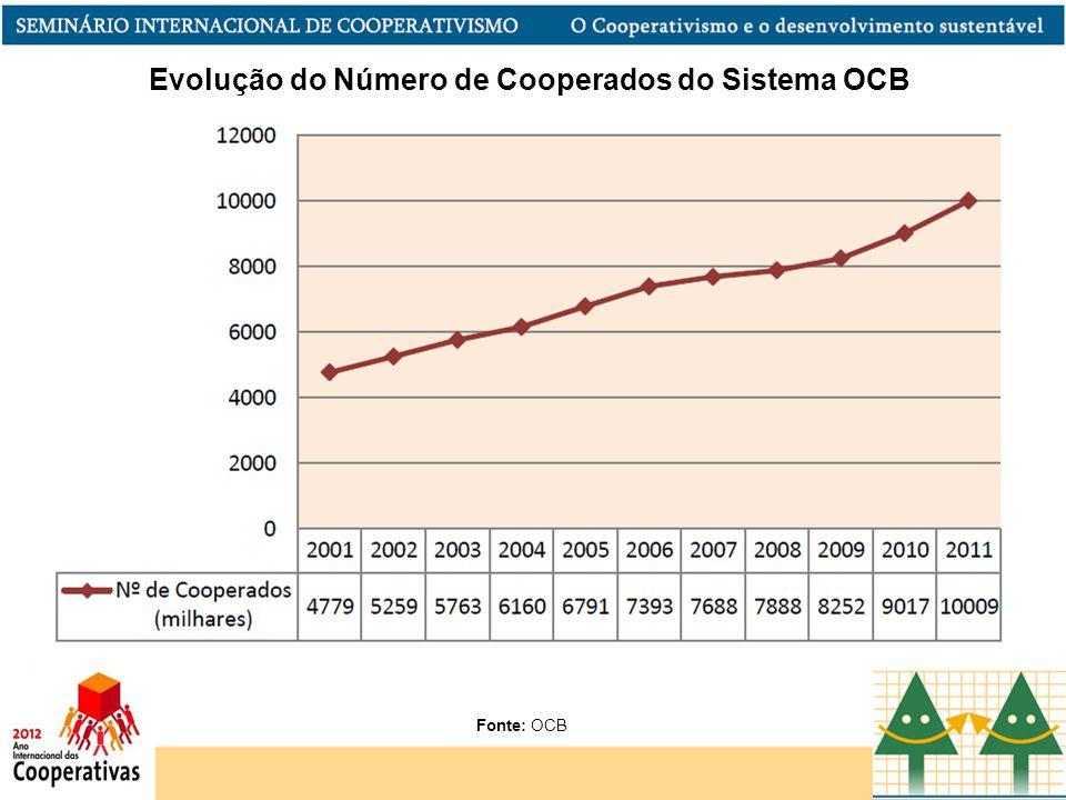 Evolução do Número de Cooperados do Sistema OCB