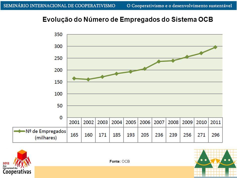 Evolução do Número de Empregados do Sistema OCB