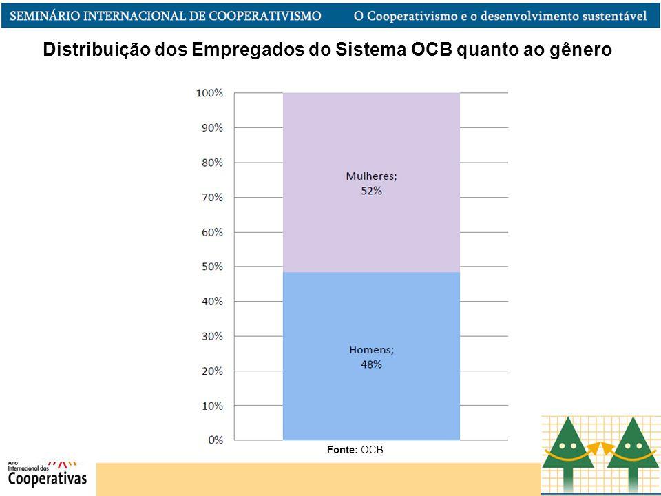 Distribuição dos Empregados do Sistema OCB quanto ao gênero