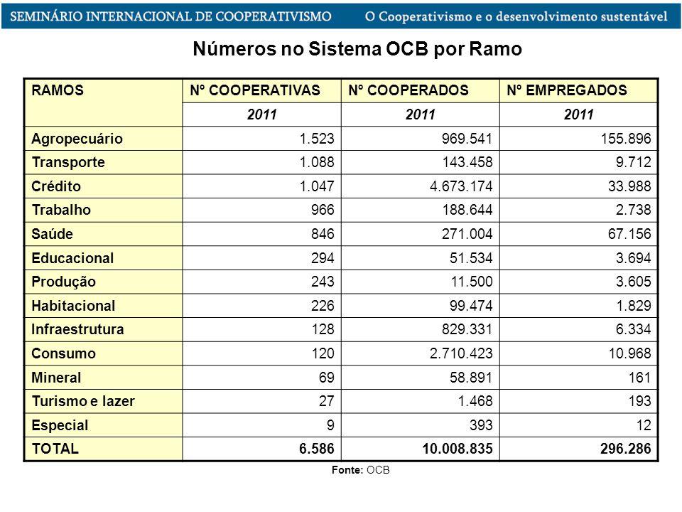 Números no Sistema OCB por Ramo