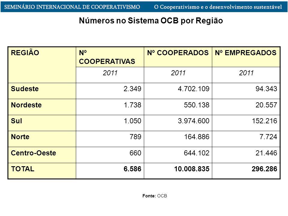 Números no Sistema OCB por Região