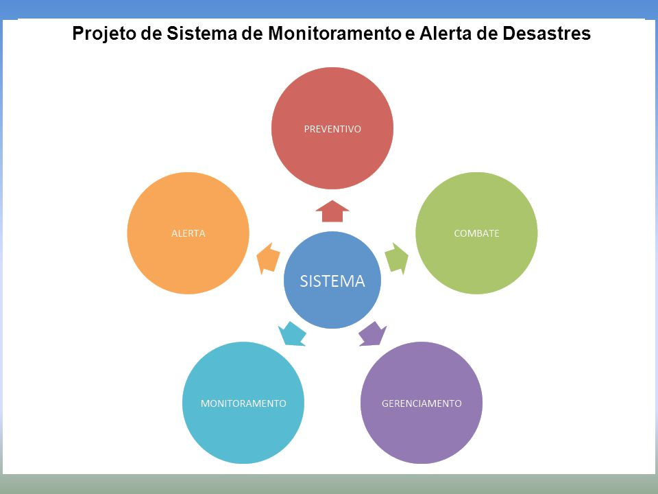 Projeto de Sistema de Monitoramento e Alerta de Desastres