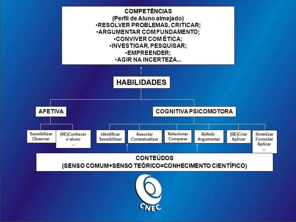 HABILIDADES COMPETÊNCIAS (Perfil de Aluno almejado)