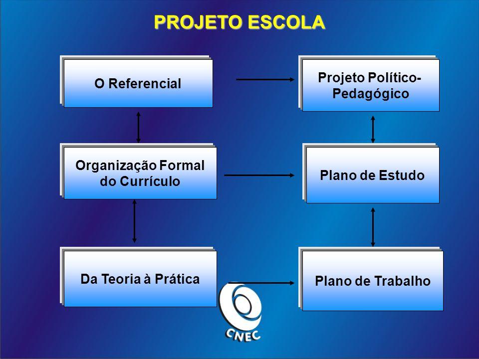 Projeto Político- Pedagógico Organização Formal do Currículo