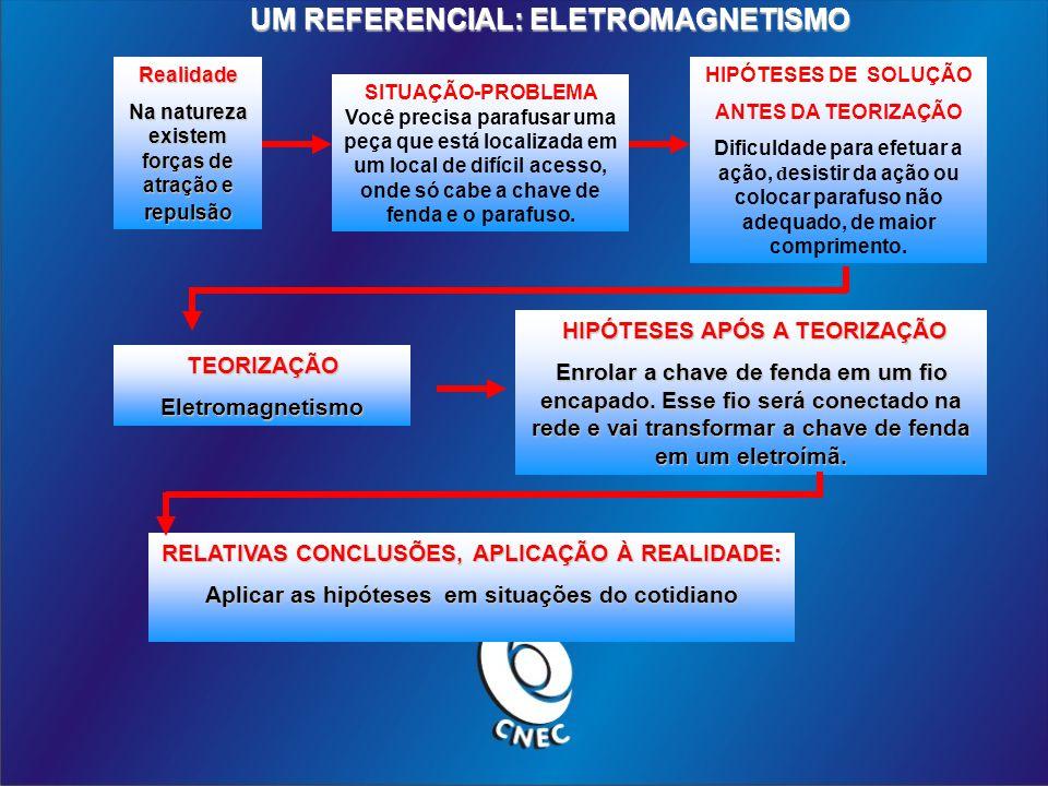 UM REFERENCIAL: ELETROMAGNETISMO
