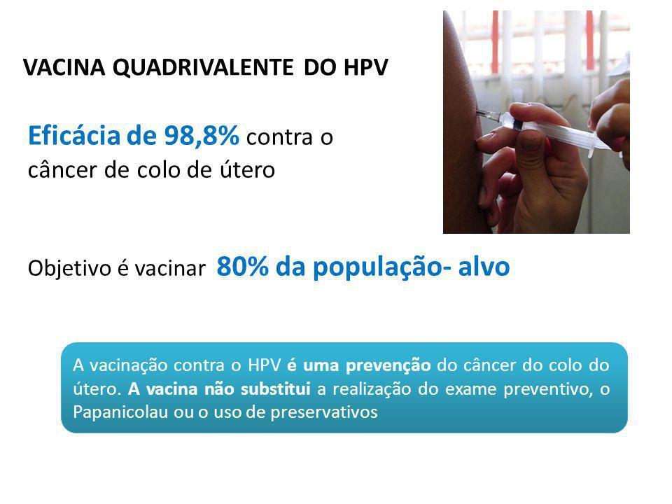 Eficácia de 98,8% contra o VACINA QUADRIVALENTE DO HPV