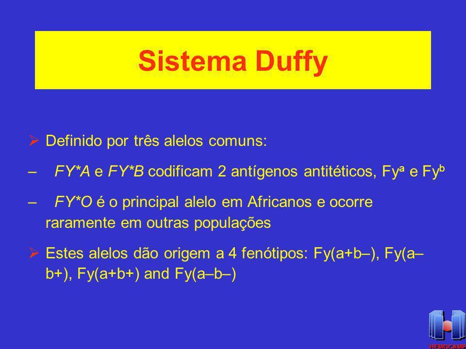 Sistema Duffy Definido por três alelos comuns: