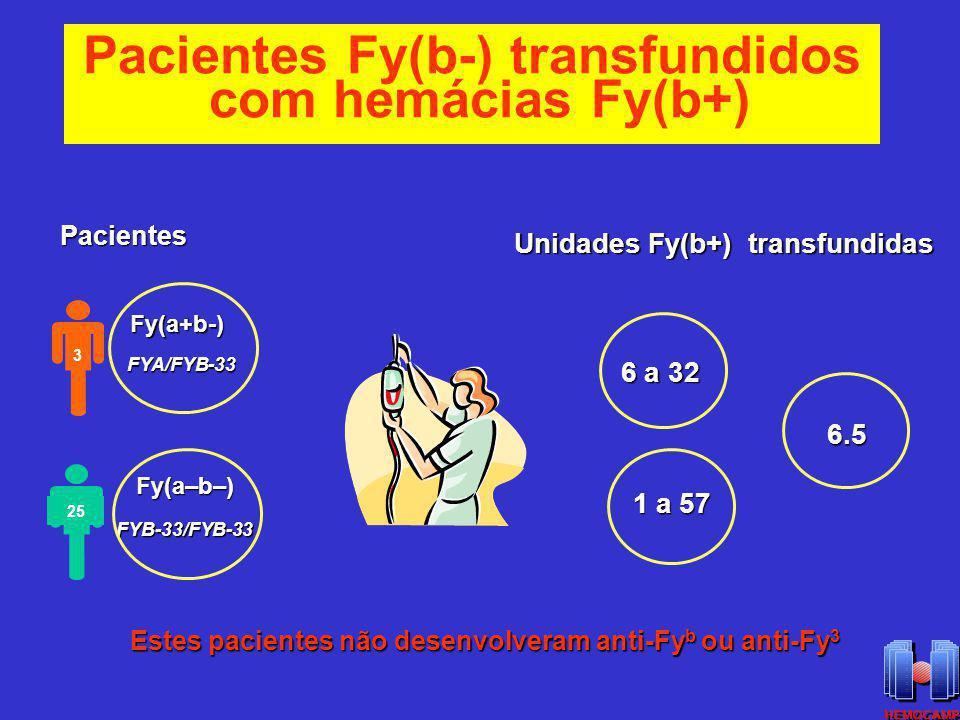 Pacientes Fy(b-) transfundidos com hemácias Fy(b+)