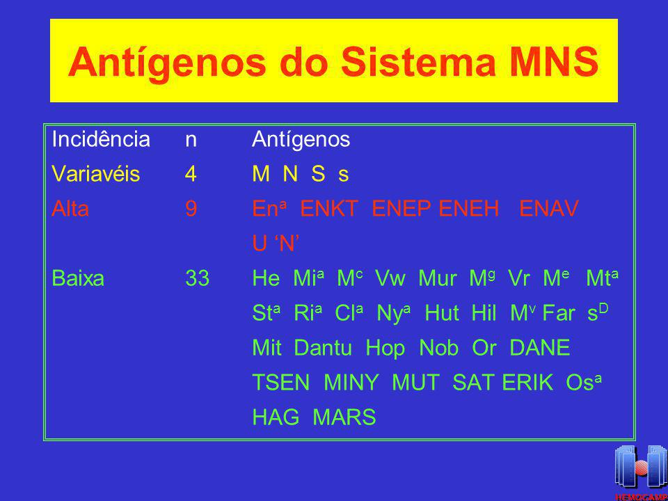 Antígenos do Sistema MNS