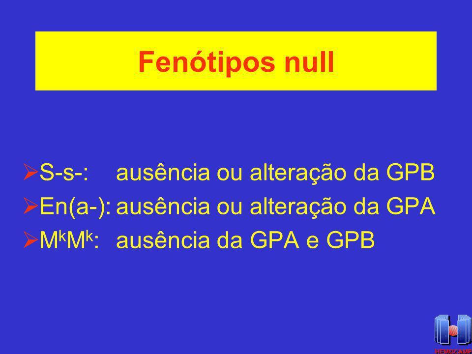 Fenótipos null S-s-: ausência ou alteração da GPB