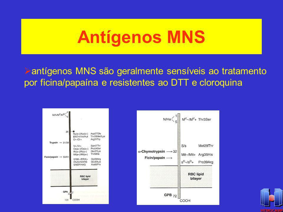 Antígenos MNS antígenos MNS são geralmente sensíveis ao tratamento por ficina/papaína e resistentes ao DTT e cloroquina.