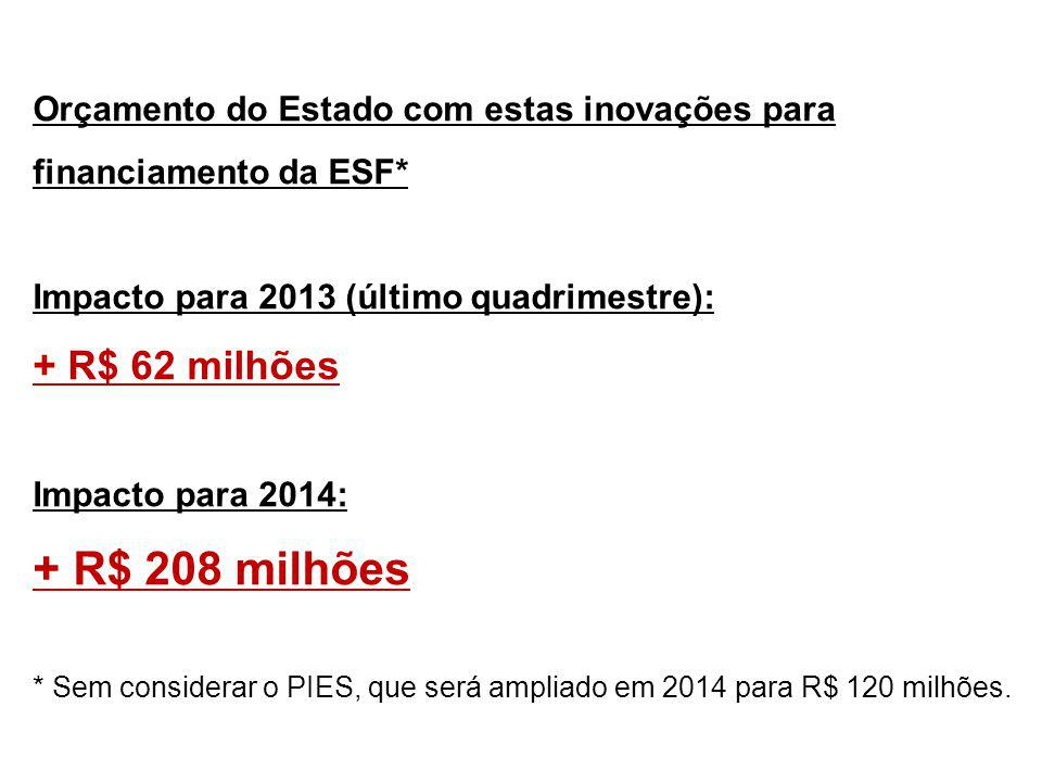 + R$ 208 milhões + R$ 62 milhões