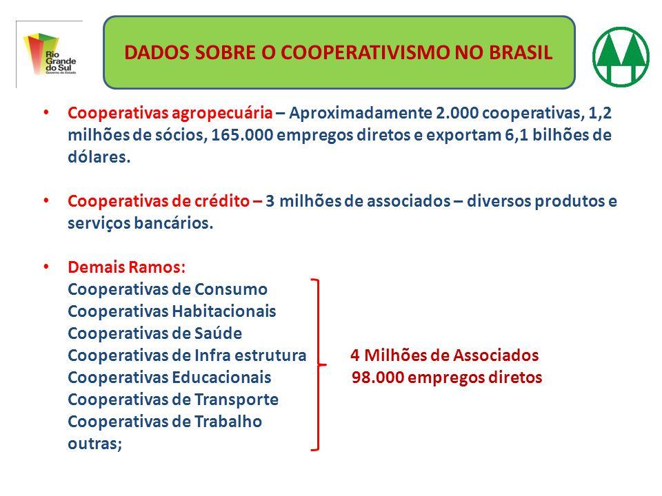 DADOS SOBRE O COOPERATIVISMO NO BRASIL