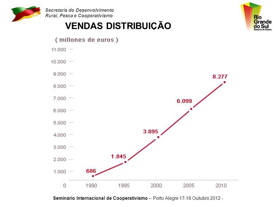 VENDAS DISTRIBUIÇÃO Seminário Internacional de Cooperativismo – Porto Alegre 17-18 Outubro 2012 -