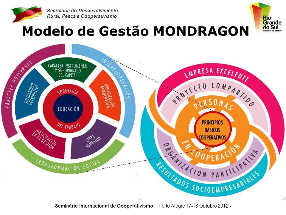 Modelo de Gestão MONDRAGON