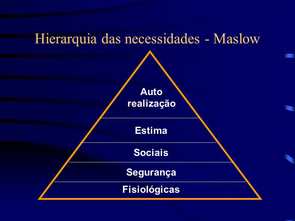 Hierarquia das necessidades - Maslow