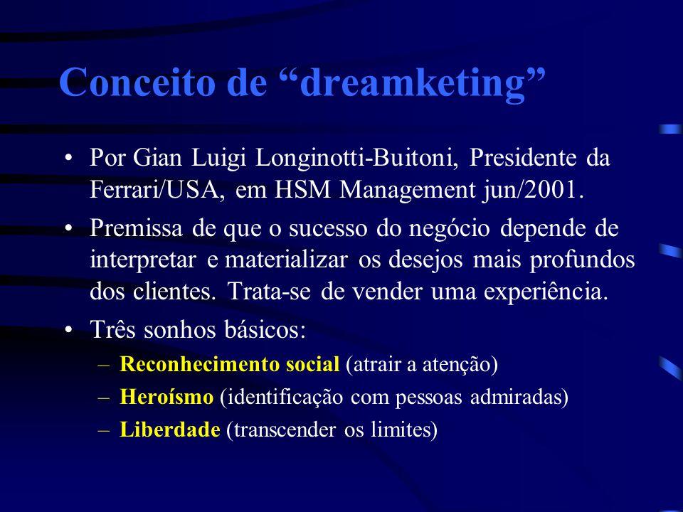 Conceito de dreamketing