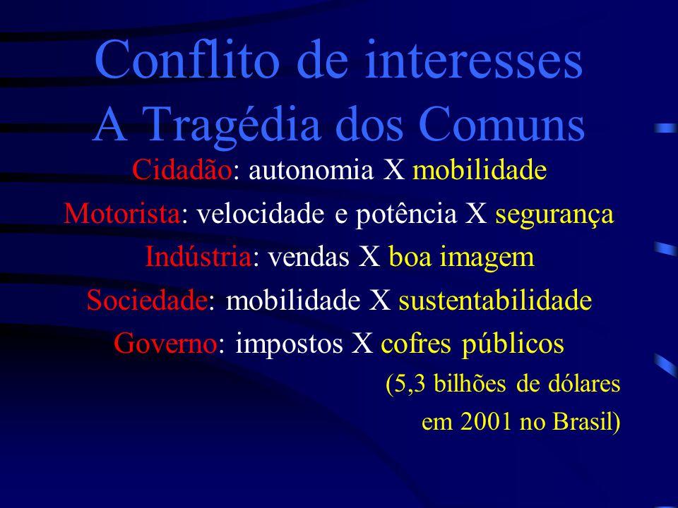 Conflito de interesses A Tragédia dos Comuns
