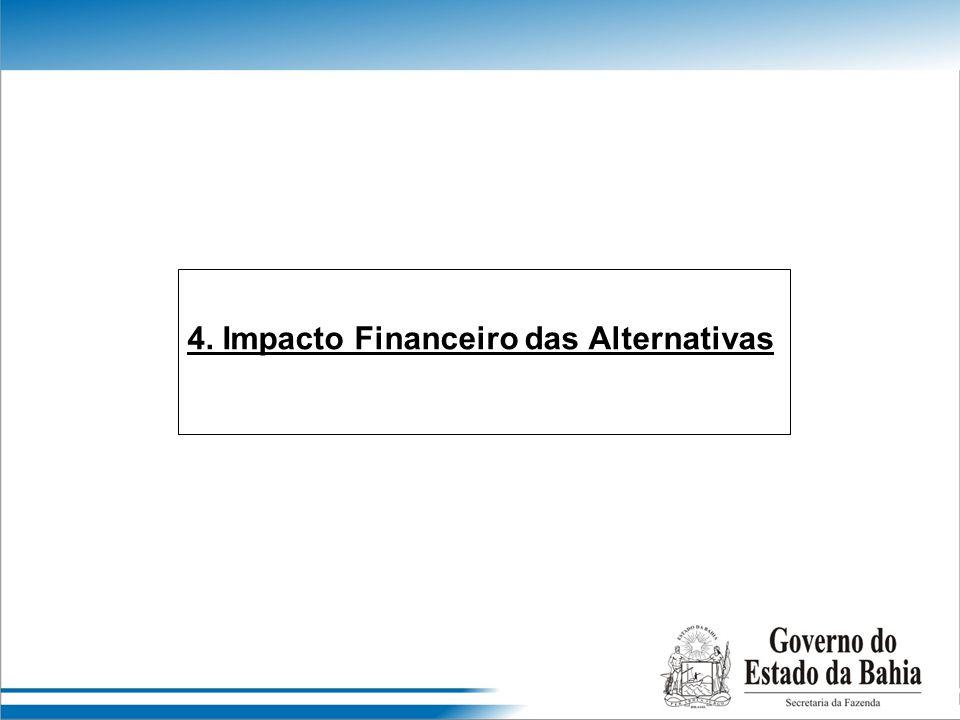 4. Impacto Financeiro das Alternativas