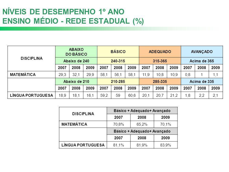 NÍVEIS DE DESEMPENHO 1º ANO ENSINO MÉDIO - REDE ESTADUAL (%)