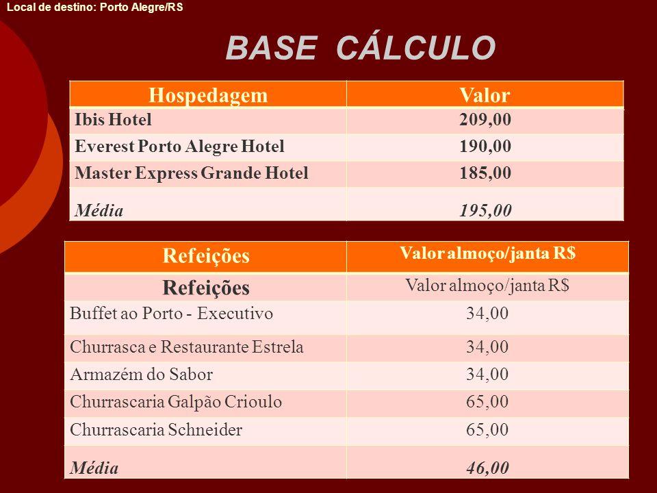 BASE CÁLCULO Hospedagem Valor Refeições Ibis Hotel 209,00