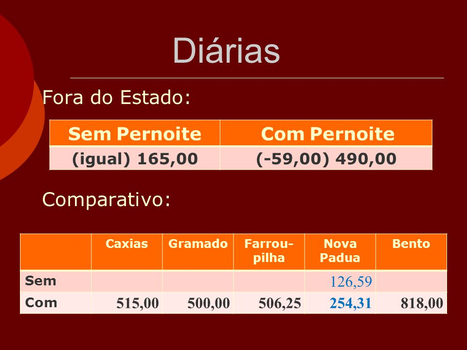 Diárias Fora do Estado: Comparativo: Sem Pernoite (igual) 165,00