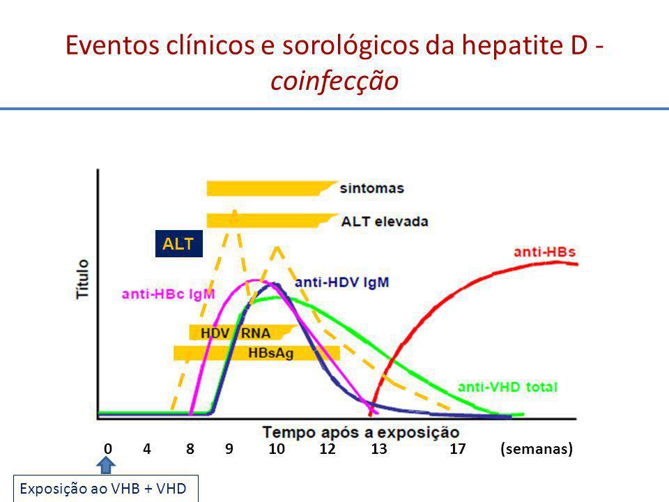 Eventos clínicos e sorológicos da hepatite D - coinfecção
