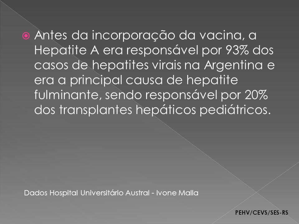 Antes da incorporação da vacina, a Hepatite A era responsável por 93% dos casos de hepatites virais na Argentina e era a principal causa de hepatite fulminante, sendo responsável por 20% dos transplantes hepáticos pediátricos.