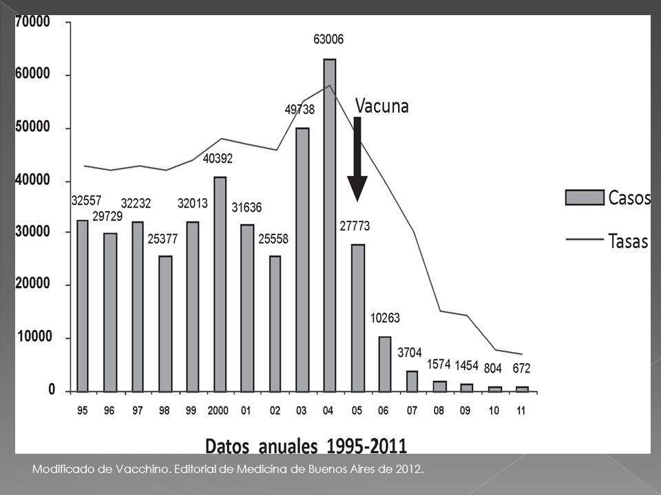 Modificado de Vacchino. Editorial de Medicina de Buenos Aires de 2012.