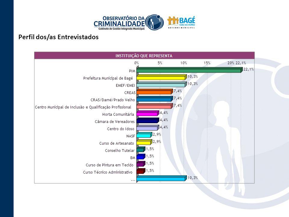 Perfil dos/as Entrevistados