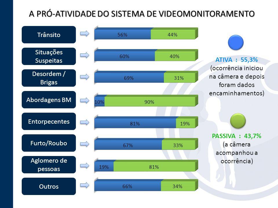 A PRÓ-ATIVIDADE DO SISTEMA DE VIDEOMONITORAMENTO