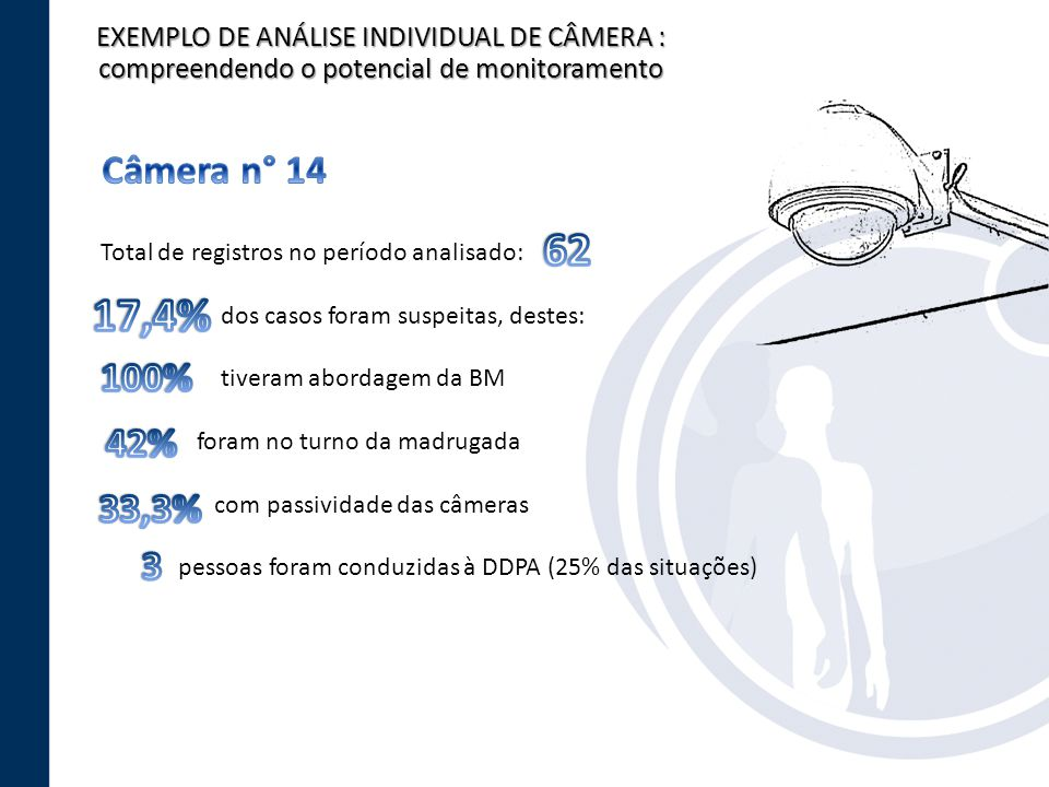 EXEMPLO DE ANÁLISE INDIVIDUAL DE CÂMERA : compreendendo o potencial de monitoramento