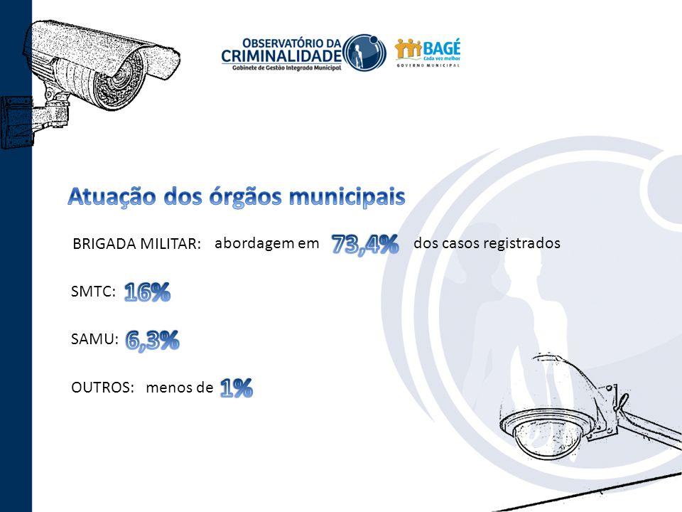 Atuação dos órgãos municipais