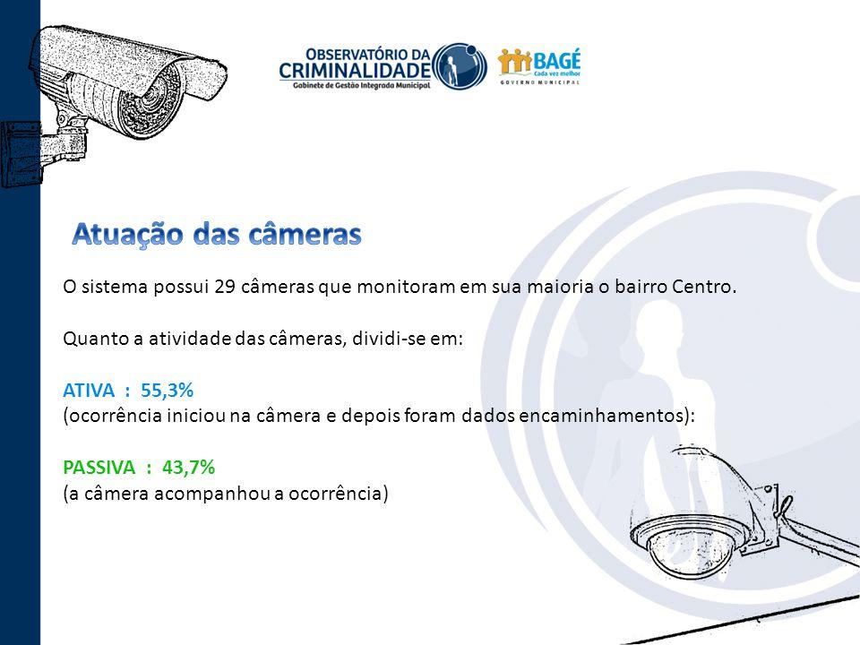 Atuação das câmeras O sistema possui 29 câmeras que monitoram em sua maioria o bairro Centro. Quanto a atividade das câmeras, dividi-se em: