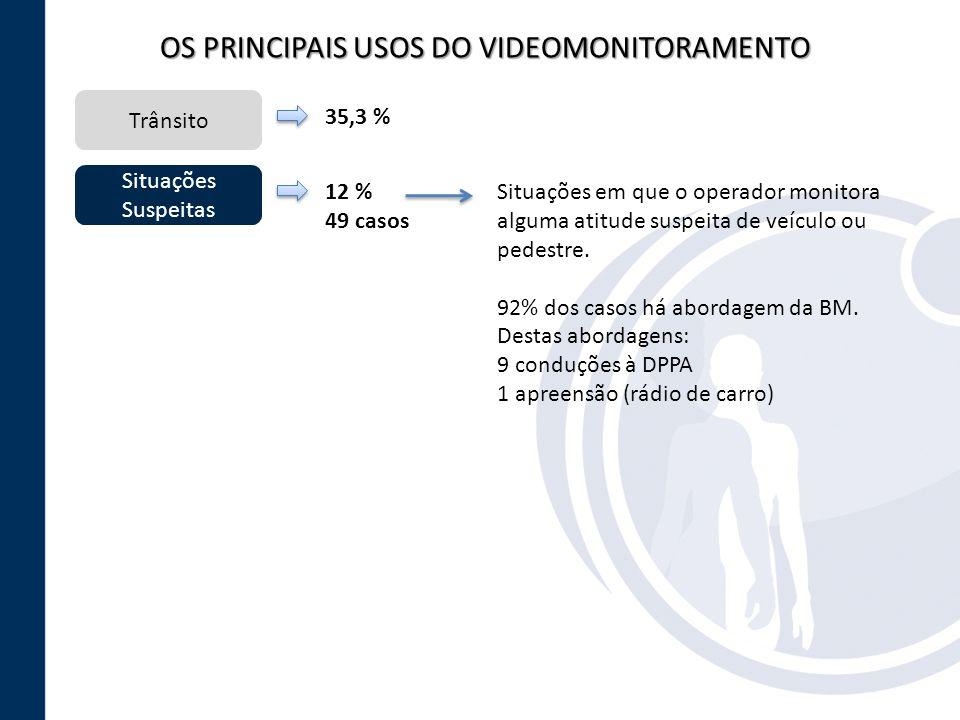 OS PRINCIPAIS USOS DO VIDEOMONITORAMENTO