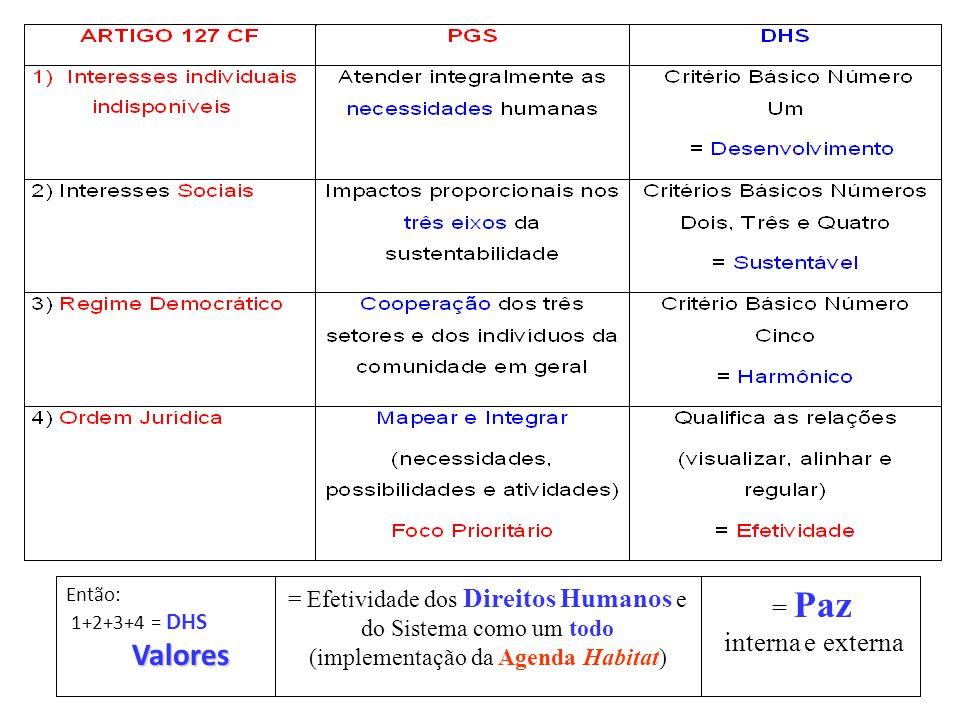 = Paz interna e externa. = Efetividade dos Direitos Humanos e do Sistema como um todo (implementação da Agenda Habitat)