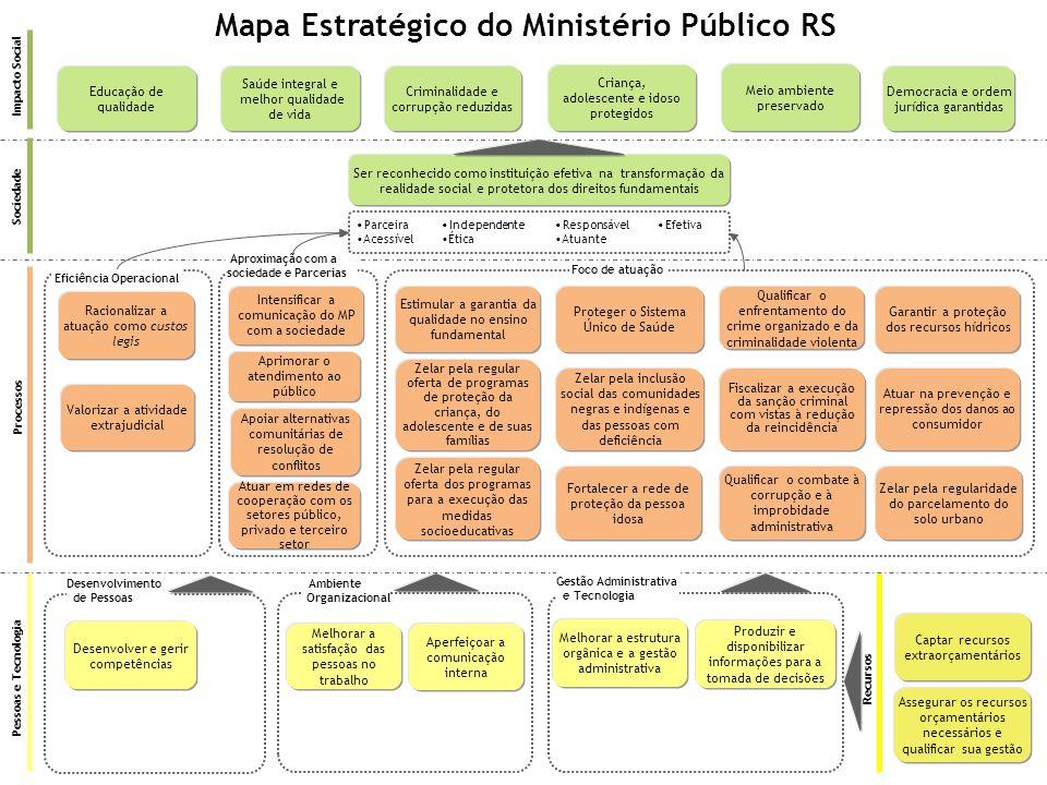 Mapa Estratégico do Ministério Público RS