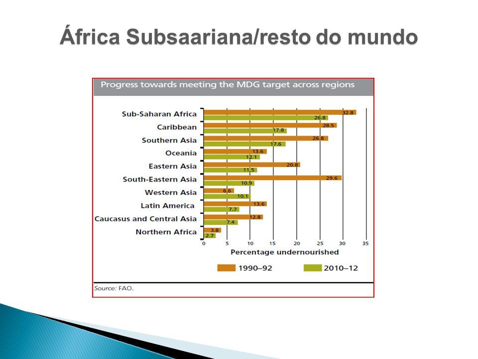 África Subsaariana/resto do mundo