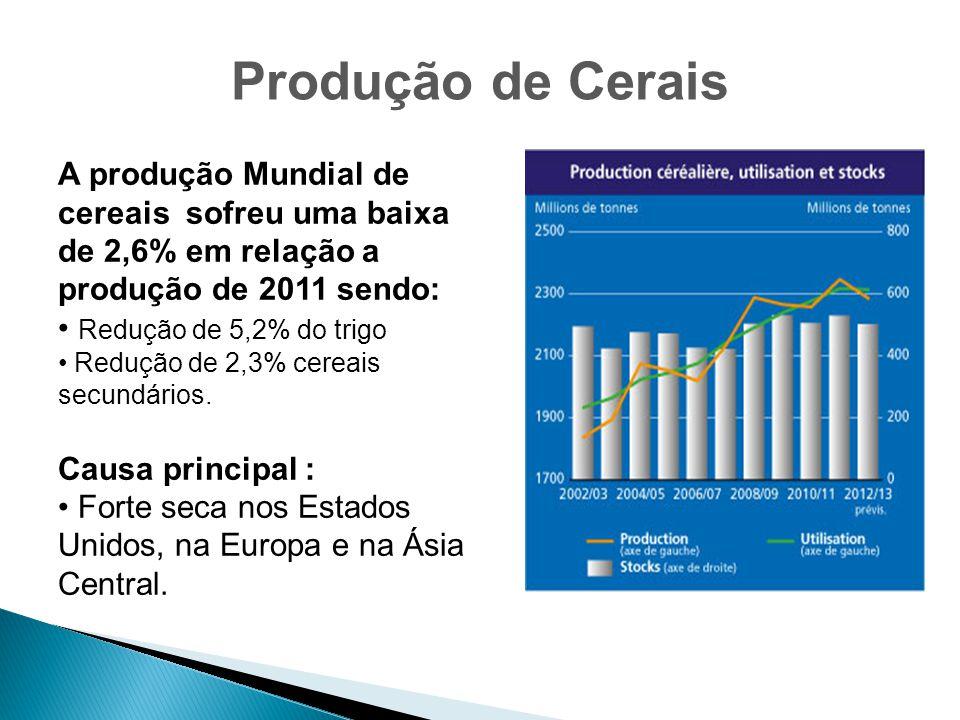 Produção de Cerais A produção Mundial de cereais sofreu uma baixa de 2,6% em relação a produção de 2011 sendo: