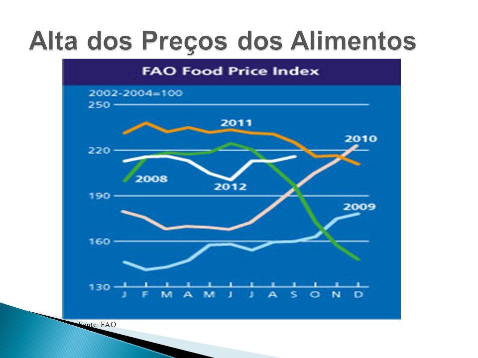 Alta dos Preços dos Alimentos