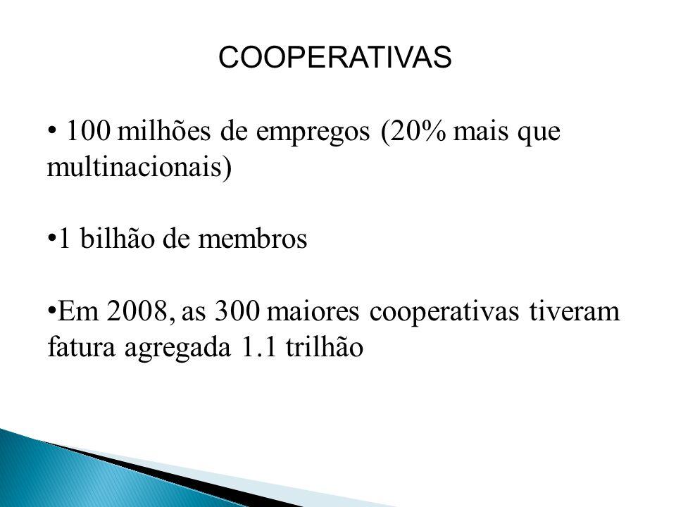 COOPERATIVAS 100 milhões de empregos (20% mais que multinacionais) 1 bilhão de membros.