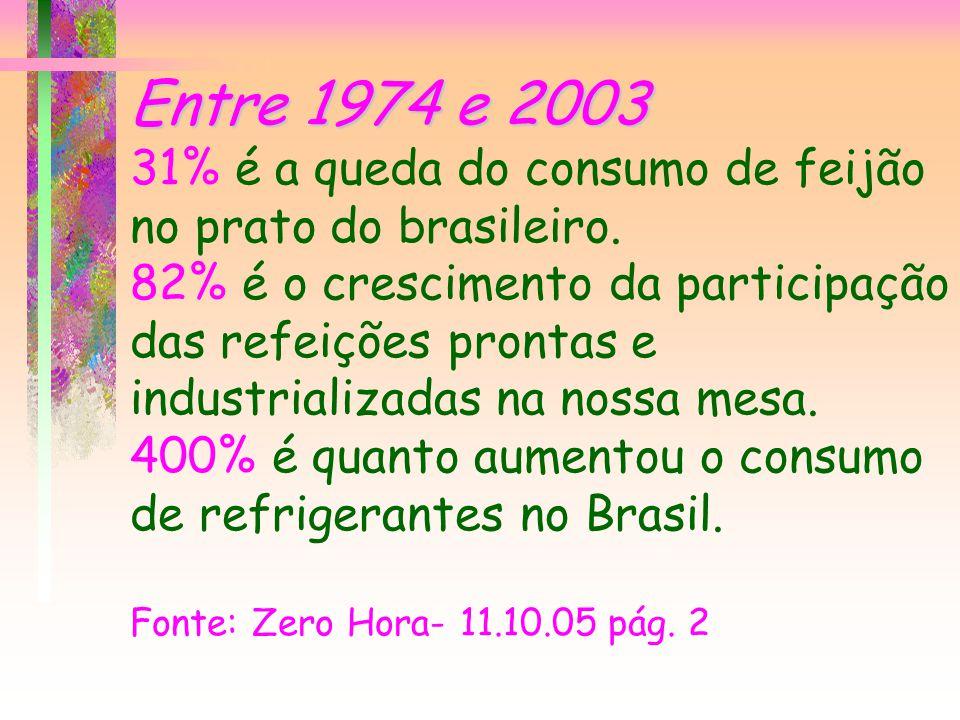 Entre 1974 e 2003 31% é a queda do consumo de feijão no prato do brasileiro.