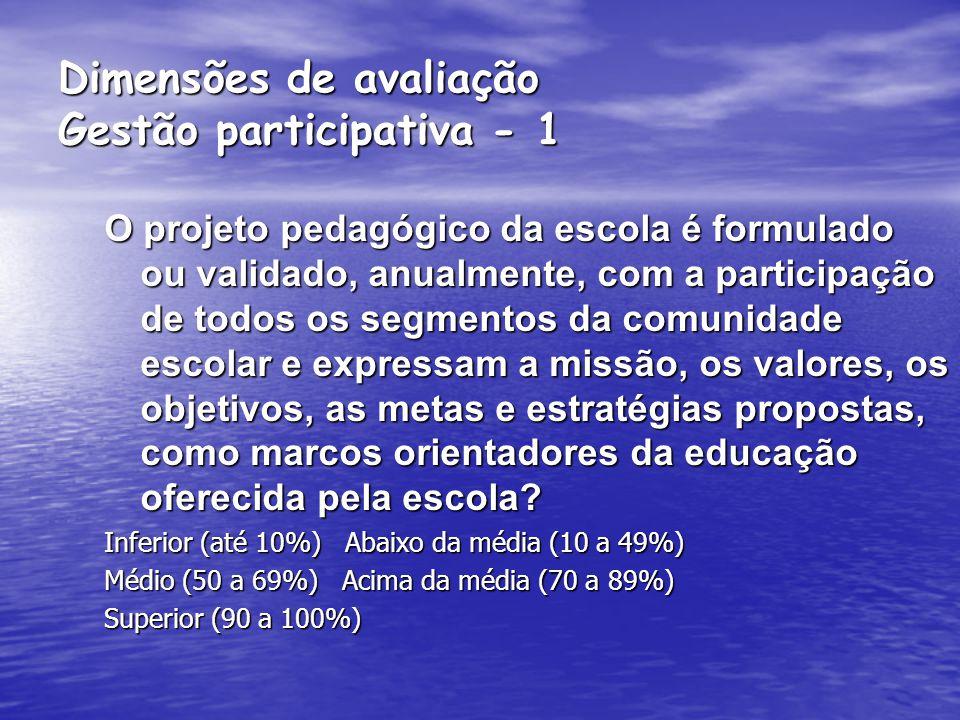 Dimensões de avaliação Gestão participativa - 1