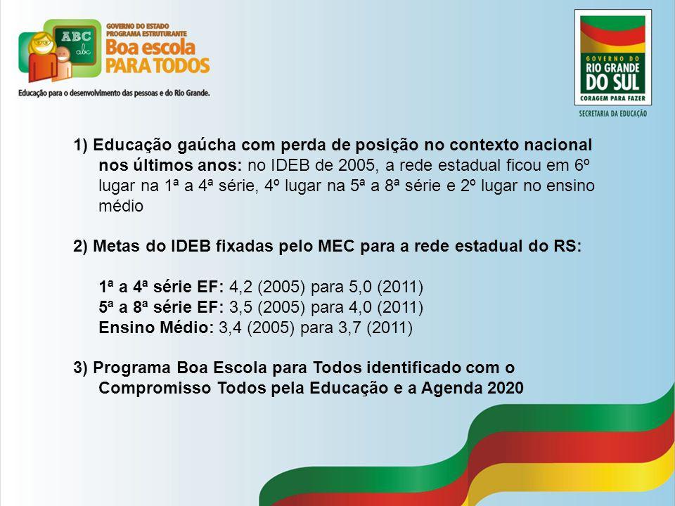 1) Educação gaúcha com perda de posição no contexto nacional nos últimos anos: no IDEB de 2005, a rede estadual ficou em 6º lugar na 1ª a 4ª série, 4º lugar na 5ª a 8ª série e 2º lugar no ensino médio
