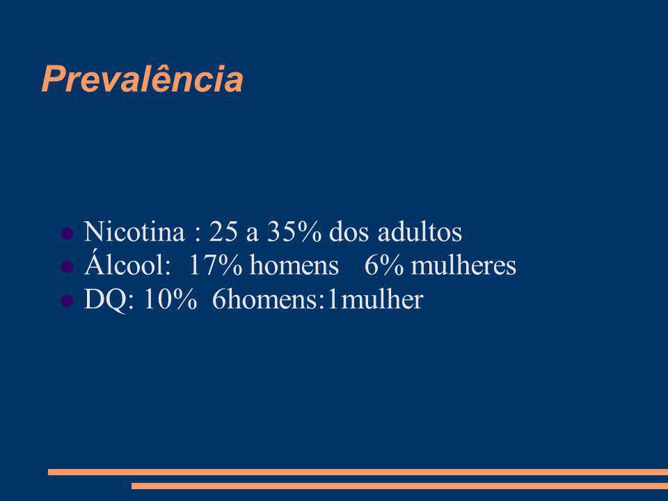 Prevalência Nicotina : 25 a 35% dos adultos