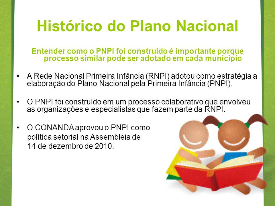 Histórico do Plano Nacional